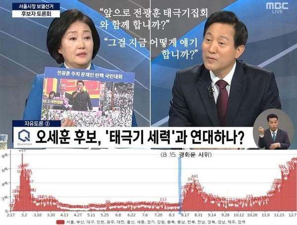 전광훈 목사의 8.15 광화문 시위 이후 코로나가 확산되는 모습. 그래프가 말해 주고 있다.